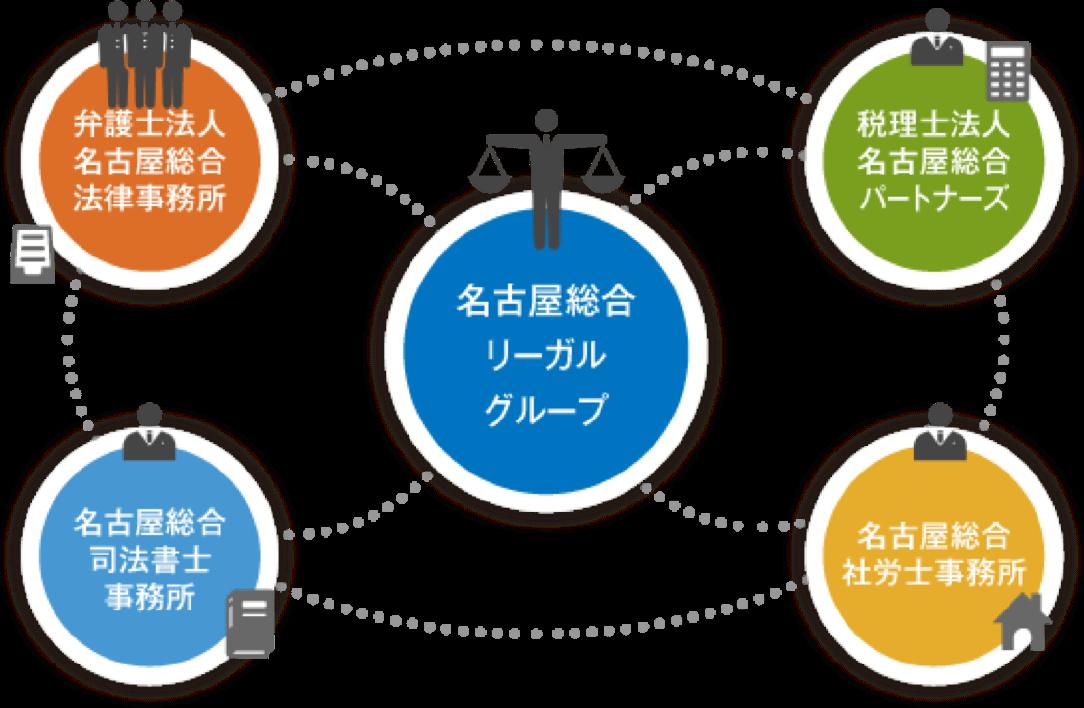 名古屋総合リーガルグループ 組織図